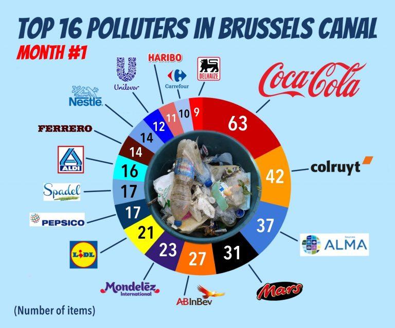 Top 16 vervuilers Brussels kanaal
