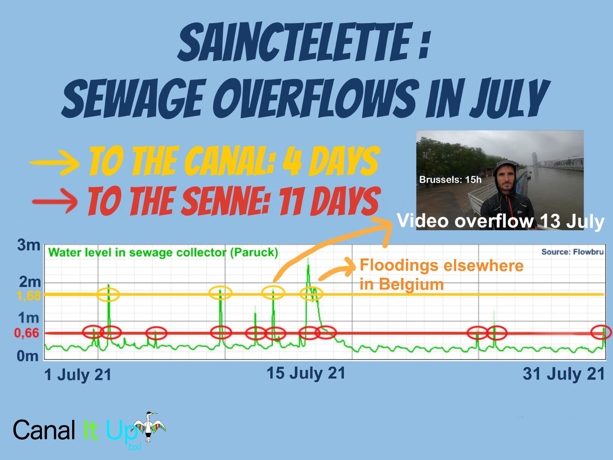 SNCTLTT July